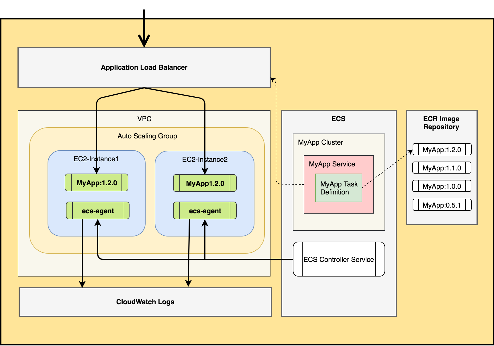How to deploy a high availability web app to AWS ECS
