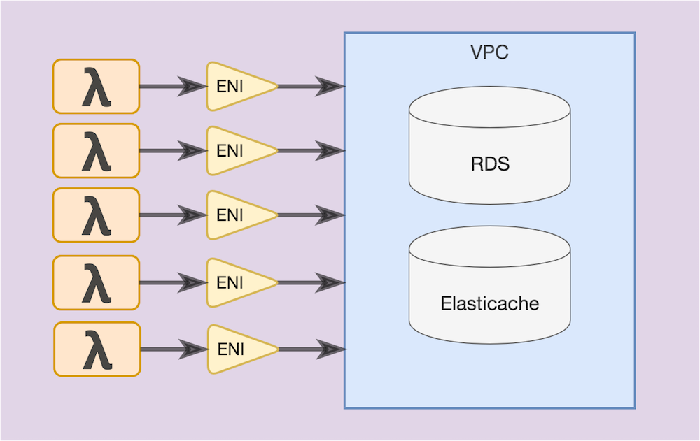 Lambda functions connecting to a VPC via an ENI