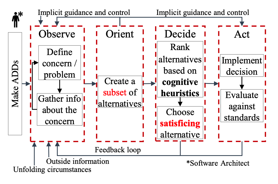 OODA Loop for Software Architects