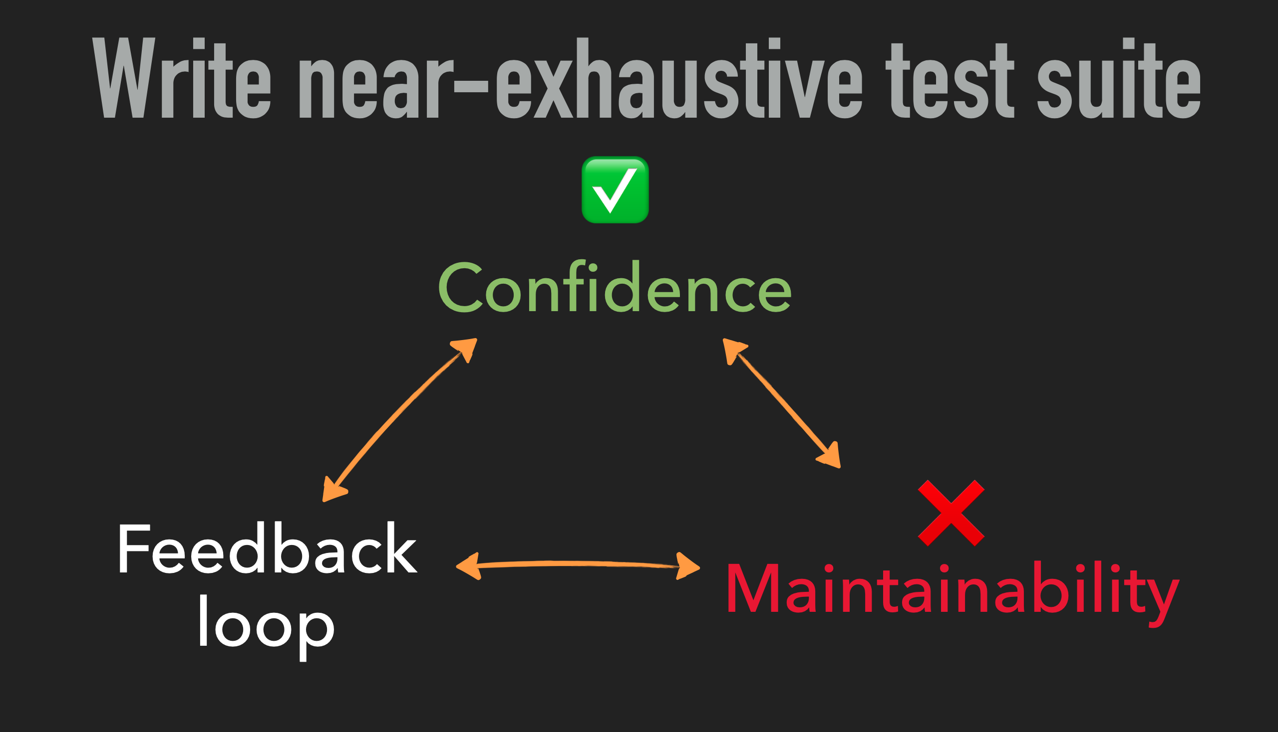 Testing trade-offs: optimising for confidence